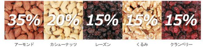 一日健美堅果-percent
